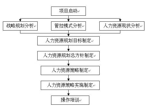 人力资源规划_上海碧源信息科技有限公司