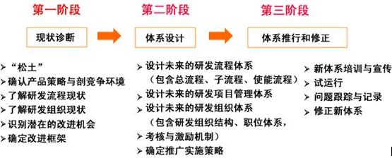 IPD实施方法
