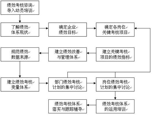 绩效管理_上海碧源信息科技有限公司